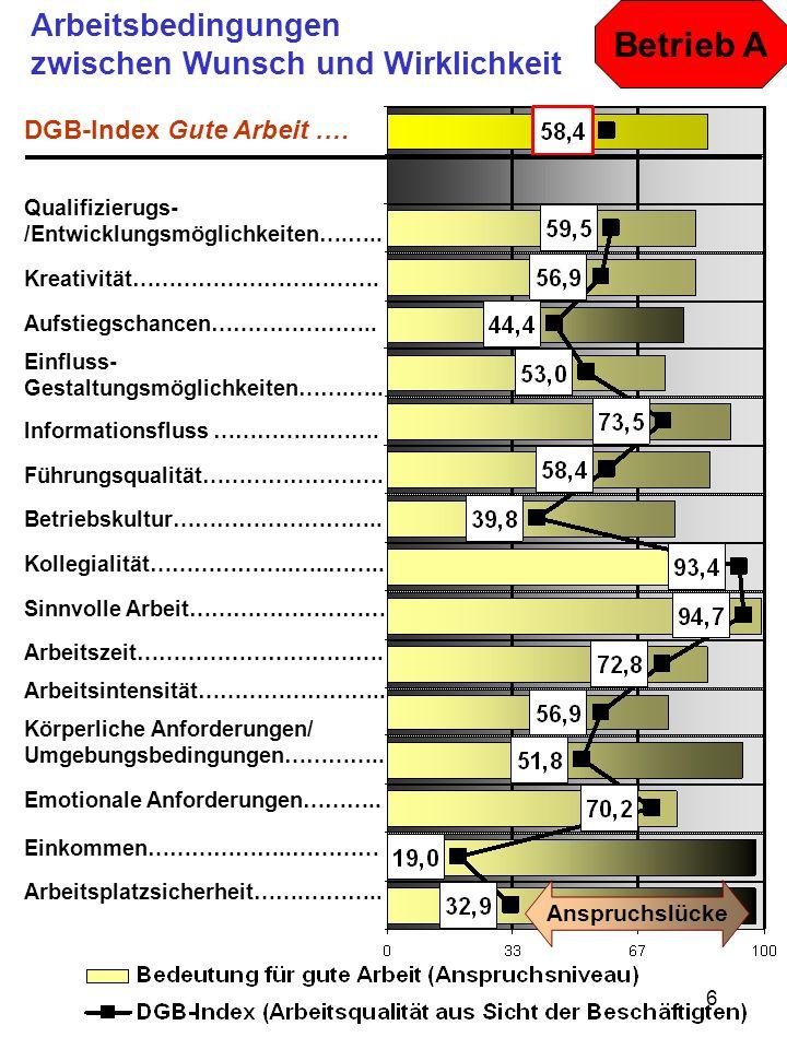 7 Arbeitsbedingungen zwischen Wunsch und Wirklichkeit Betrieb B DGB-Index Gute Arbeit.… Qualifizierugs- /Entwicklungsmöglichkeiten….…..