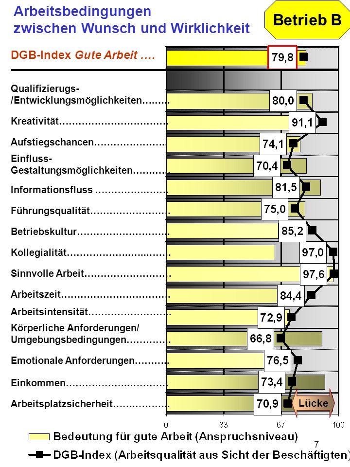 7 Arbeitsbedingungen zwischen Wunsch und Wirklichkeit Betrieb B DGB-Index Gute Arbeit.… Qualifizierugs- /Entwicklungsmöglichkeiten….….. Kreativität………