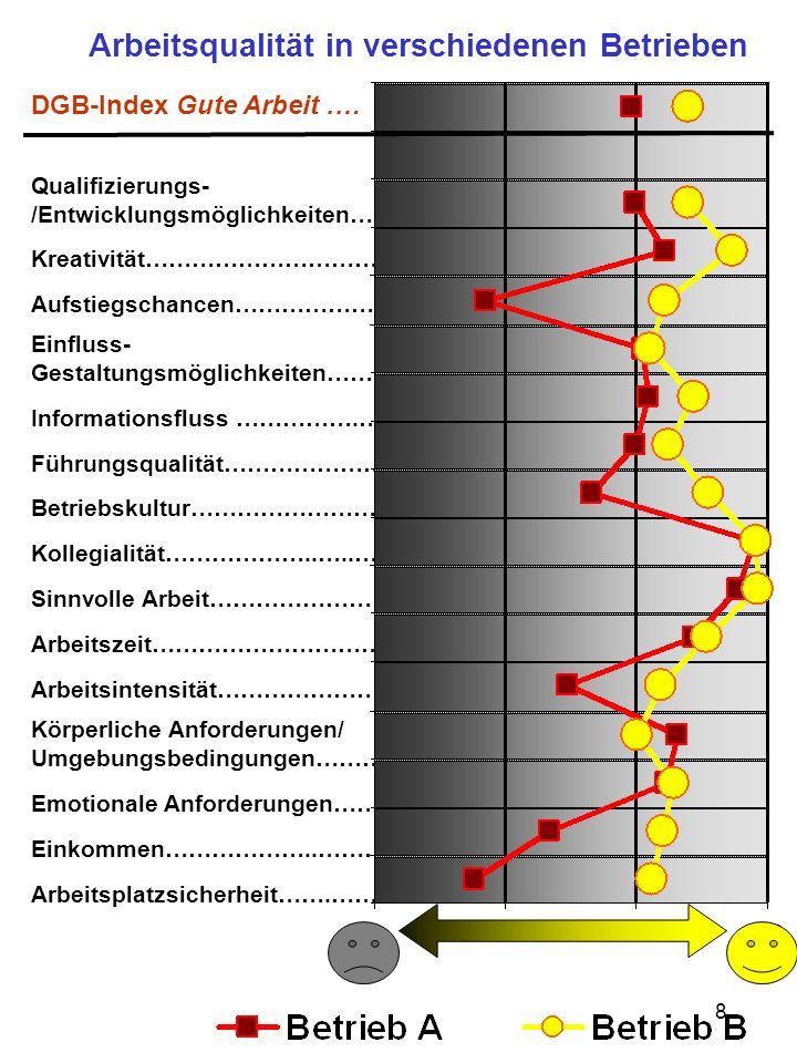 8 Arbeitsqualität in verschiedenen Betrieben DGB-Index Gute Arbeit.… Qualifizierungs- /Entwicklungsmöglichkeiten….….. Kreativität……………………………. Aufstieg