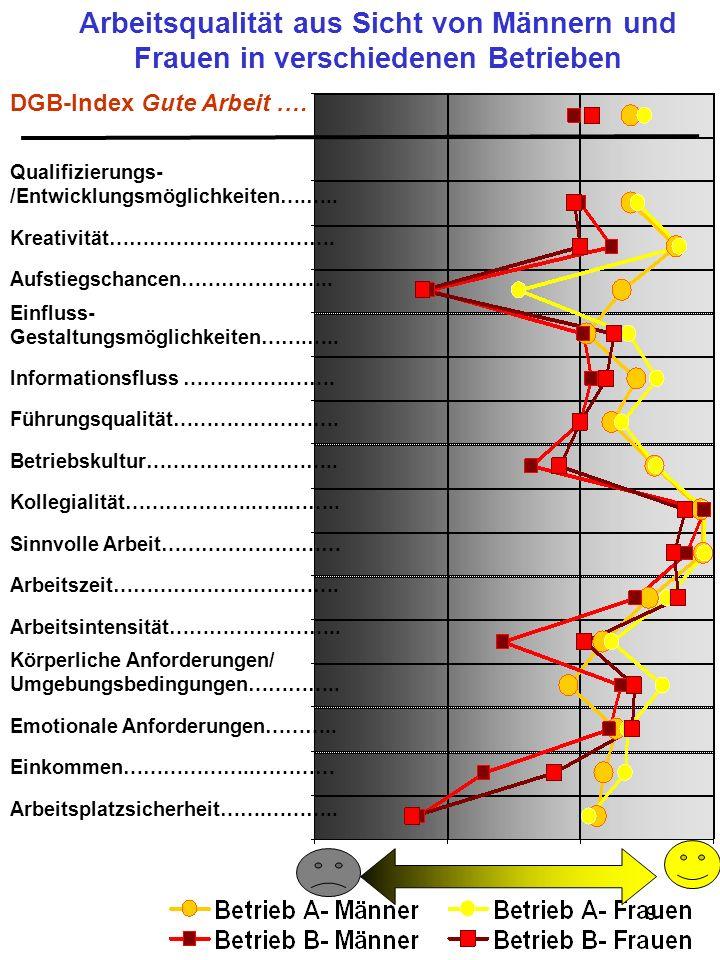 9 Arbeitsqualität aus Sicht von Männern und Frauen in verschiedenen Betrieben DGB-Index Gute Arbeit.… Qualifizierungs- /Entwicklungsmöglichkeiten….…..