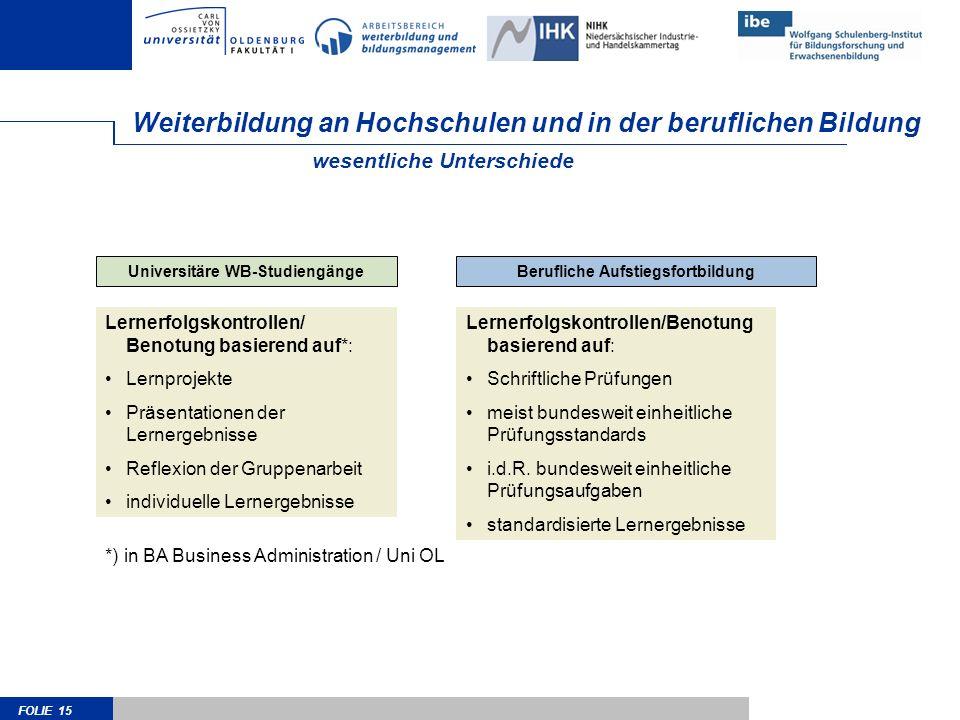 FOLIE 15 Weiterbildung an Hochschulen und in der beruflichen Bildung Berufliche AufstiegsfortbildungUniversitäre WB-Studiengänge wesentliche Unterschi