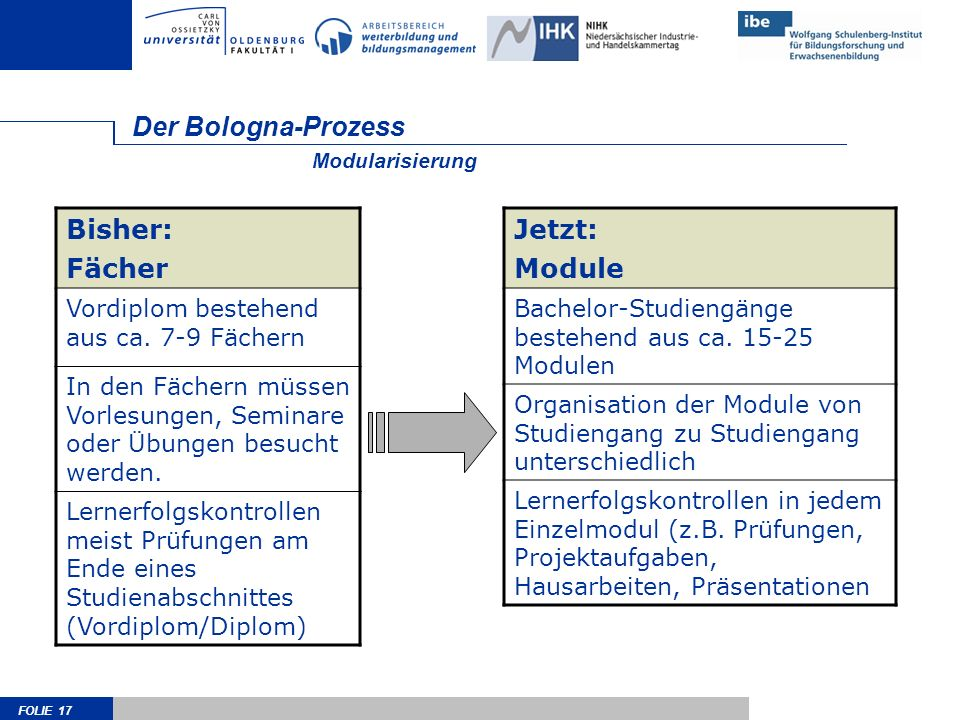 FOLIE 17 Der Bologna-Prozess Bisher: Fächer Vordiplom bestehend aus ca. 7-9 Fächern In den Fächern müssen Vorlesungen, Seminare oder Übungen besucht w
