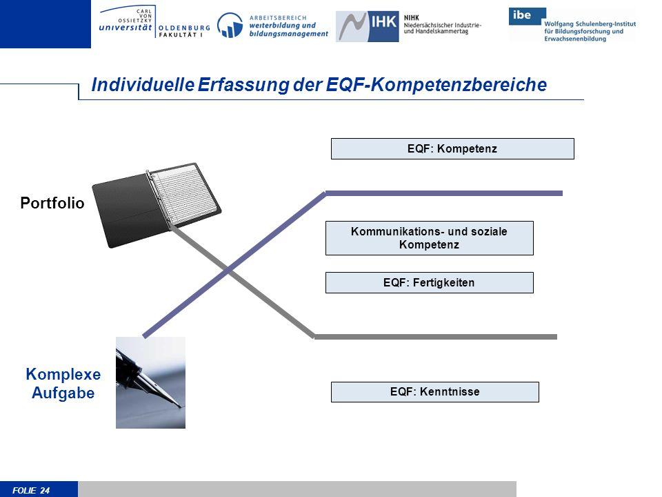 FOLIE 24 Individuelle Erfassung der EQF-Kompetenzbereiche EQF: Kompetenz Kommunikations- und soziale Kompetenz EQF: Fertigkeiten EQF: Kenntnisse Kompl