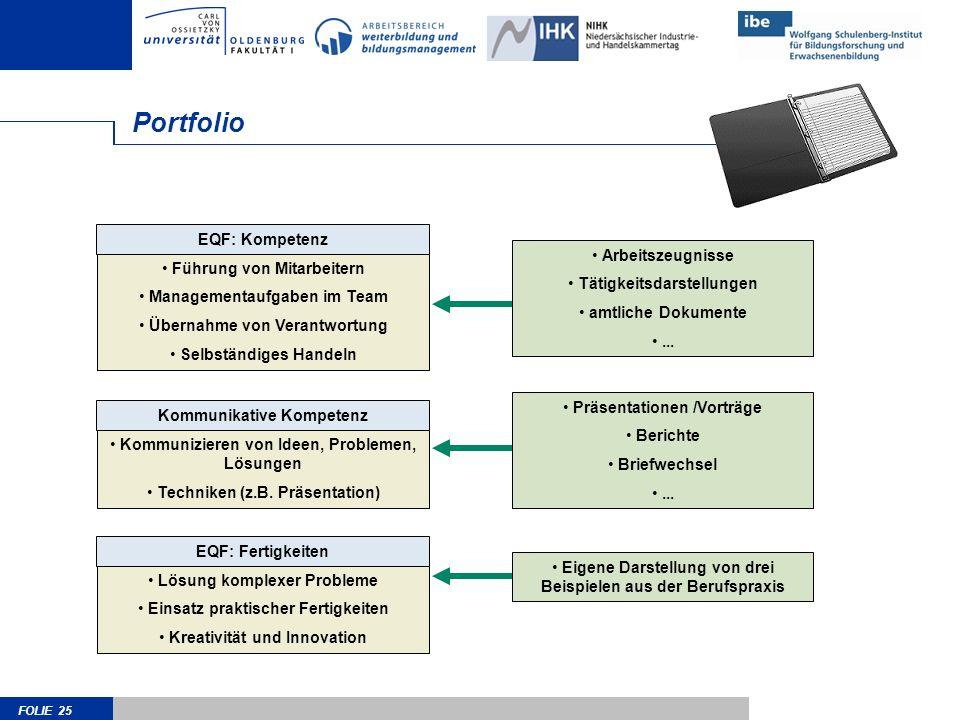FOLIE 25 Portfolio EQF: Kompetenz Führung von Mitarbeitern Managementaufgaben im Team Übernahme von Verantwortung Selbständiges Handeln Kommunikative