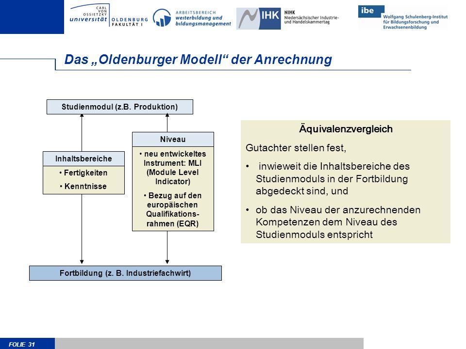 FOLIE 31 Das Oldenburger Modell der Anrechnung Fortbildung (z. B. Industriefachwirt) Studienmodul (z.B. Produktion) Äquivalenzvergleich Gutachter stel