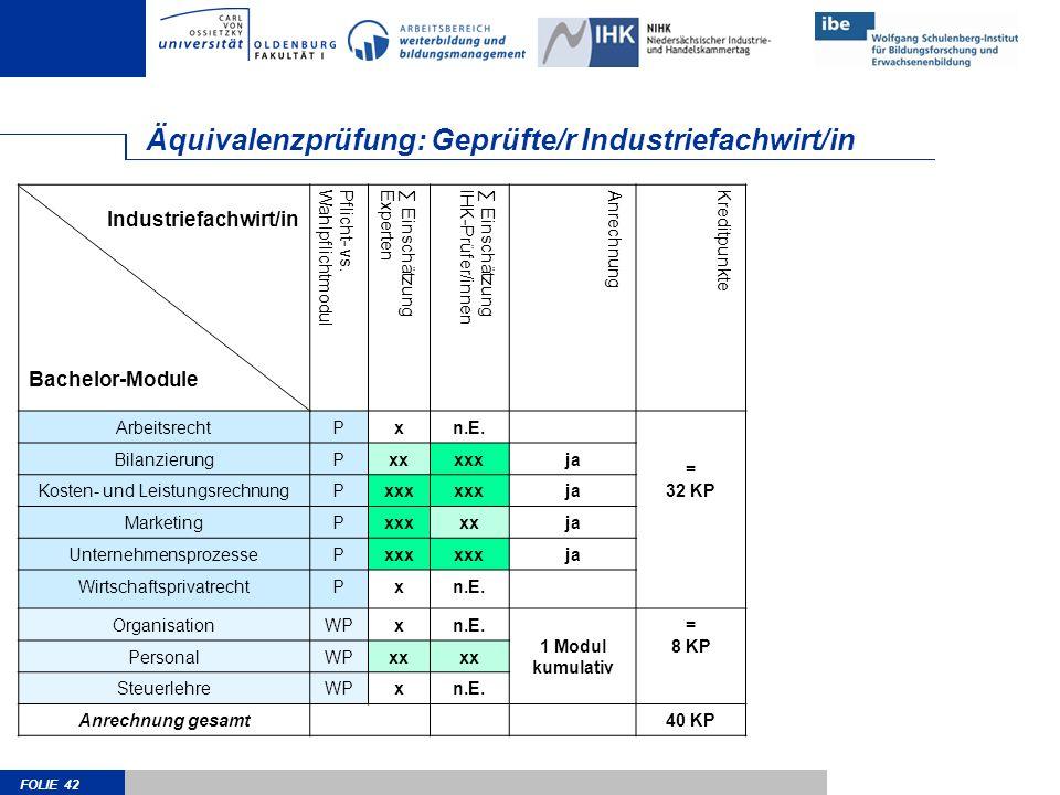 FOLIE 42 Äquivalenzprüfung: Geprüfte/r Industriefachwirt/in Industriefachwirt/in Bachelor-Module Pflicht- vs.Wahlpflichtmodul EinschätzungExperten Ein