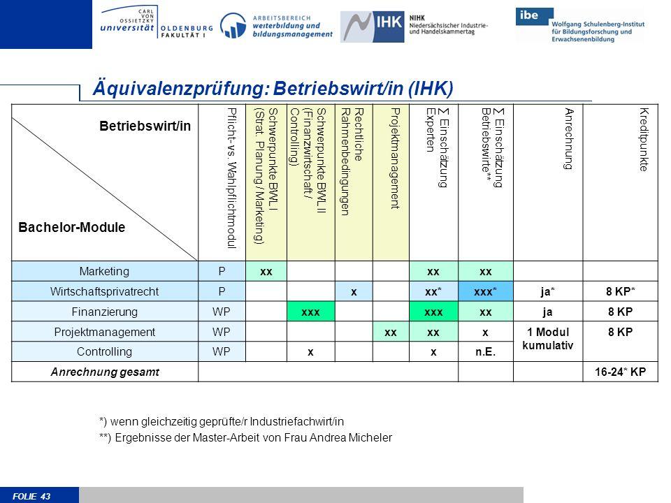 FOLIE 43 Äquivalenzprüfung: Betriebswirt/in (IHK) Betriebswirt/in Bachelor-Module Pflicht- vs. WahlpflichtmodulSchwerpunkte BWL I(Strat. Planung / Mar