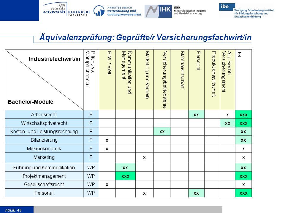 FOLIE 45 Äquivalenzprüfung: Geprüfte/r Versicherungsfachwirt/in Industriefachwirt/in Bachelor-Module Pflicht- vs.WahlpflichtmodulBWL / VWLKommunikatio