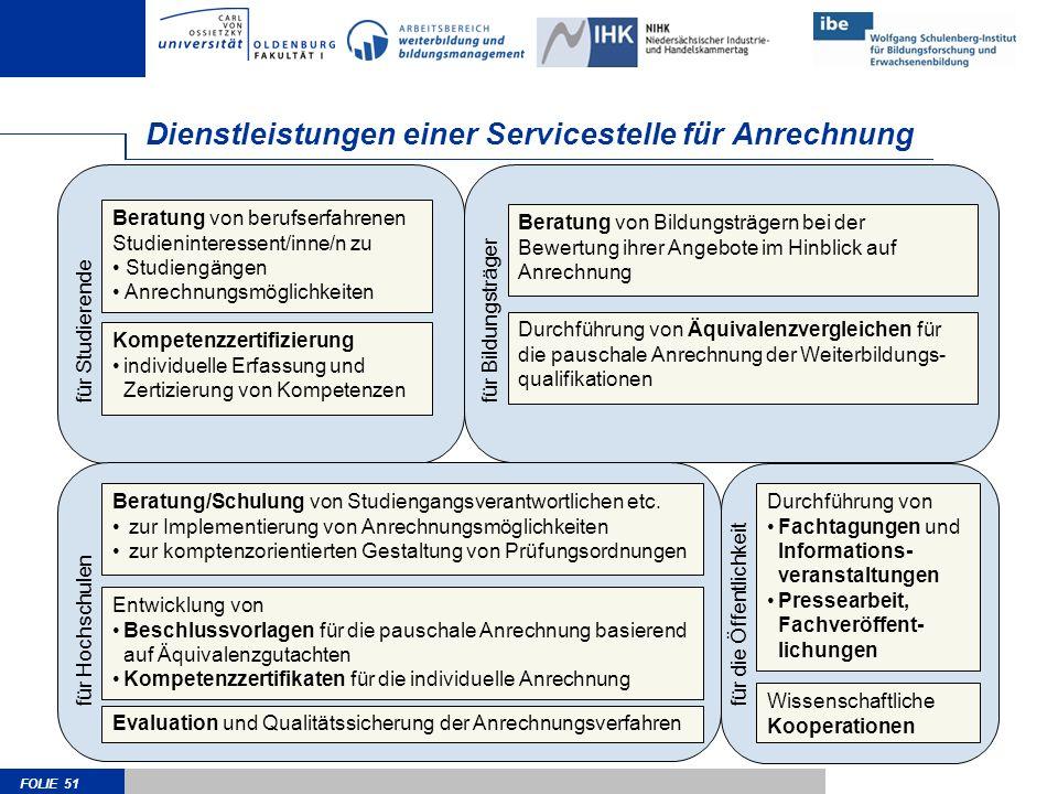 FOLIE 51 Dienstleistungen einer Servicestelle für Anrechnung Beratung von berufserfahrenen Studieninteressent/inne/n zu Studiengängen Anrechnungsmögli