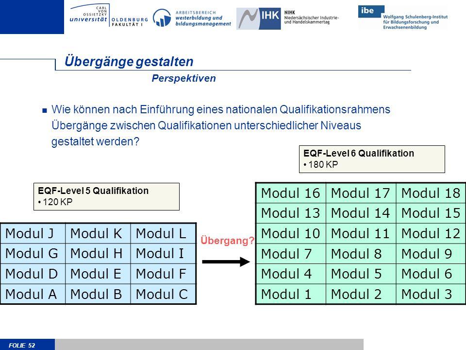 FOLIE 52 Übergänge gestalten Modul JModul KModul L Modul GModul HModul I Modul DModul EModul F Modul AModul BModul C Wie können nach Einführung eines