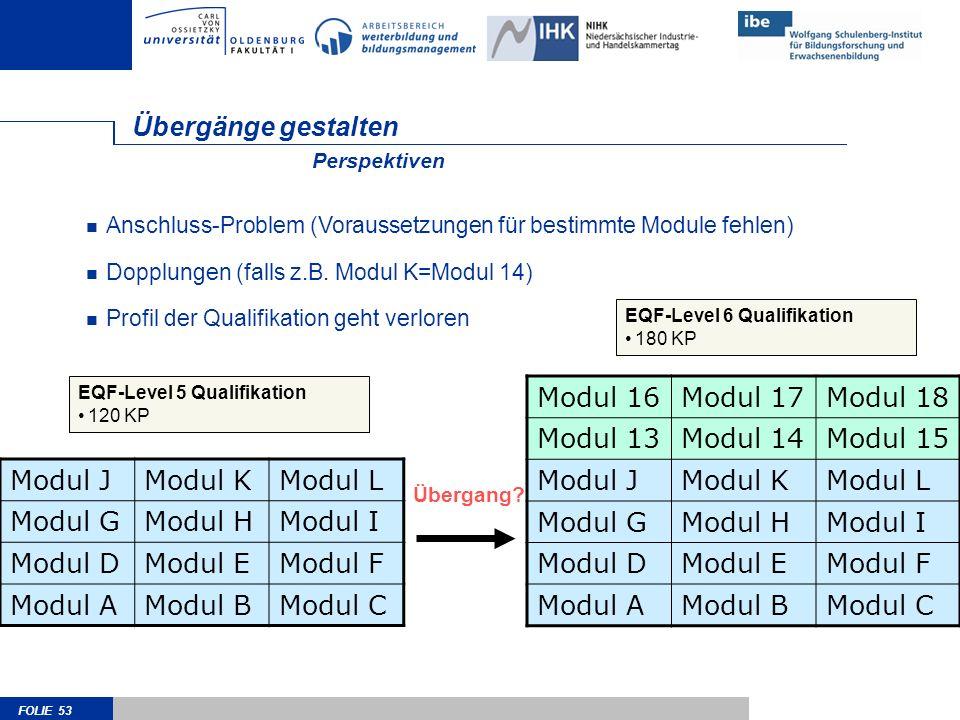 FOLIE 53 Übergänge gestalten Modul JModul KModul L Modul GModul HModul I Modul DModul EModul F Modul AModul BModul C Anschluss-Problem (Voraussetzunge