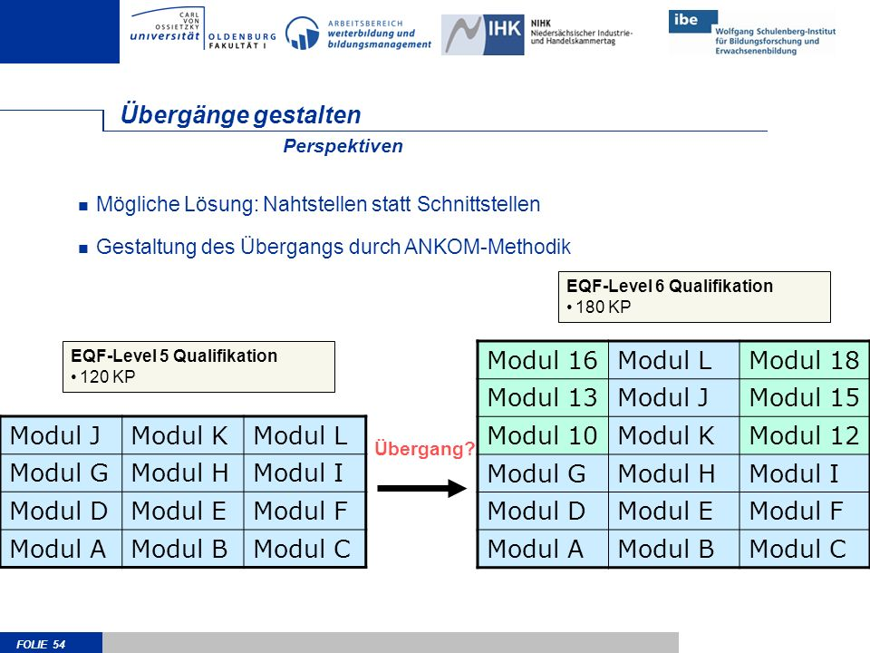 FOLIE 54 Übergänge gestalten Modul JModul KModul L Modul GModul HModul I Modul DModul EModul F Modul AModul BModul C Mögliche Lösung: Nahtstellen stat
