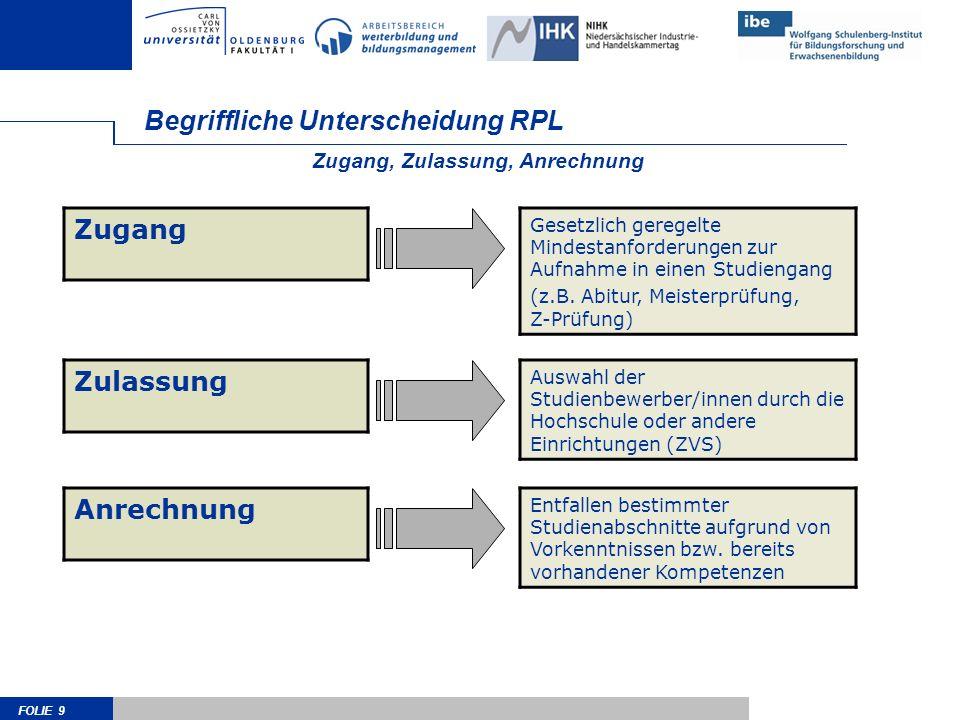 FOLIE 9 Begriffliche Unterscheidung RPL Zugang Gesetzlich geregelte Mindestanforderungen zur Aufnahme in einen Studiengang (z.B. Abitur, Meisterprüfun