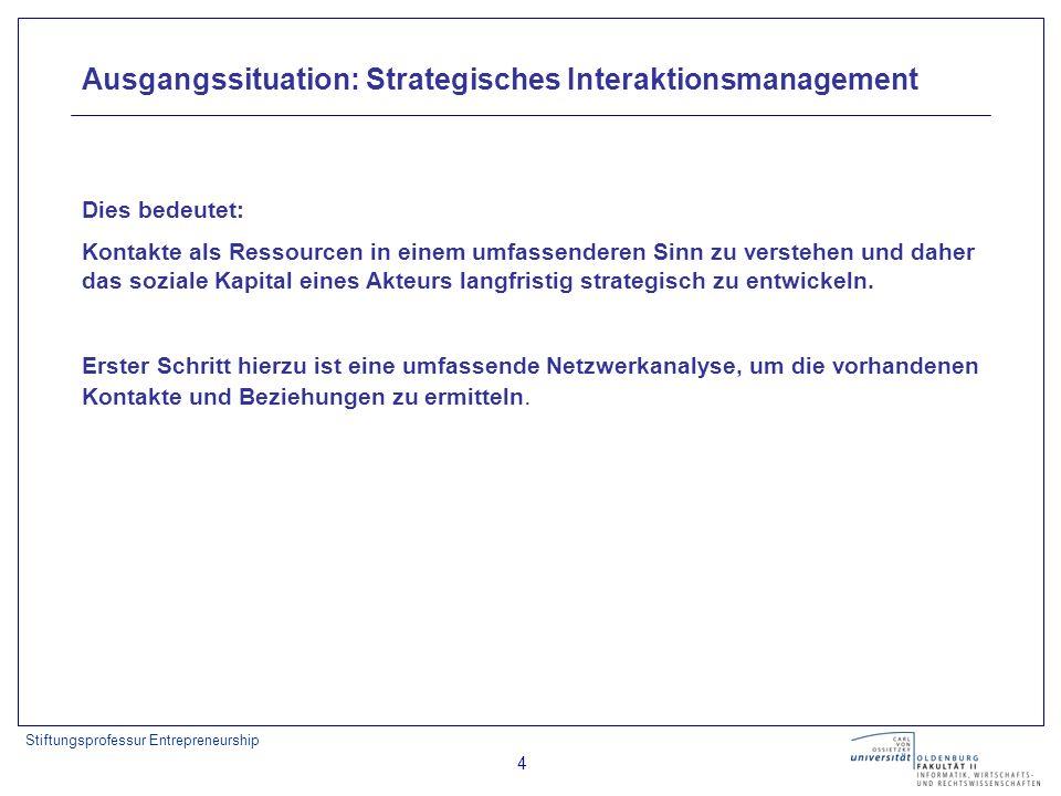 Stiftungsprofessur Entrepreneurship 5 Ausgangssituation Skalenfreies Netz mit Hubs (grau)