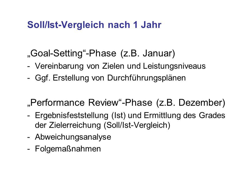Soll/Ist-Vergleich nach 1 Jahr Goal-Setting-Phase (z.B.