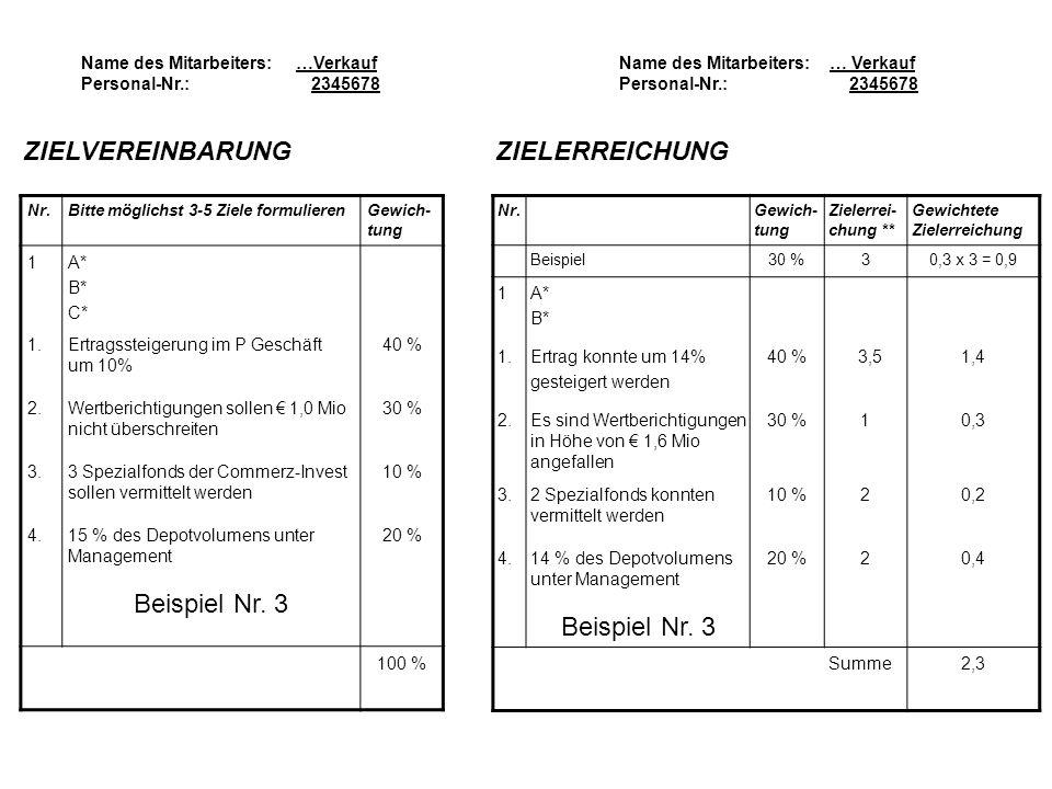 Name des Mitarbeiters: …Verkauf Personal-Nr.: 2345678 ZIELVEREINBARUNG Nr.Bitte möglichst 3-5 Ziele formulierenGewich- tung 1A* B* C* 1.Ertragssteigerung im P Geschäft um 10% 40 % 2.Wertberichtigungen sollen 1,0 Mio nicht überschreiten 30 % 3.3 Spezialfonds der Commerz-Invest sollen vermittelt werden 10 % 4.15 % des Depotvolumens unter Management 20 % Beispiel Nr.