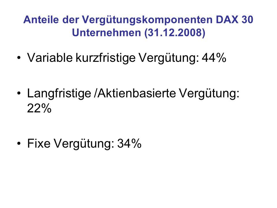 Anteile der Vergütungskomponenten DAX 30 Unternehmen (31.12.2008) Variable kurzfristige Vergütung: 44% Langfristige /Aktienbasierte Vergütung: 22% Fixe Vergütung: 34%