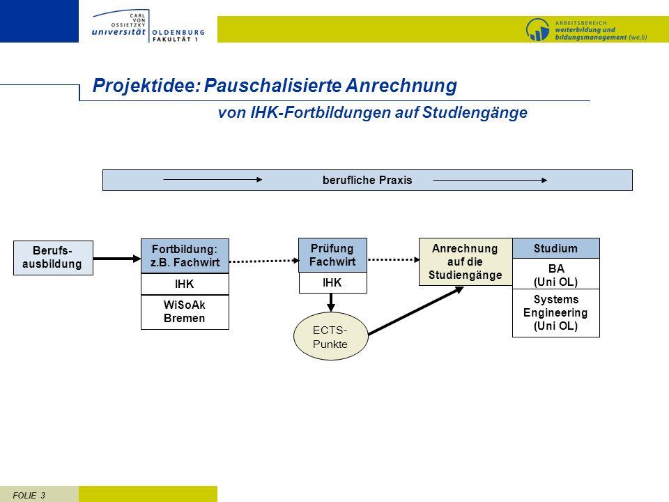 FOLIE 3 Projektidee: Pauschalisierte Anrechnung Berufs- ausbildung berufliche Praxis Fortbildung: z.B. Fachwirt IHK WiSoAk Bremen Prüfung Fachwirt IHK