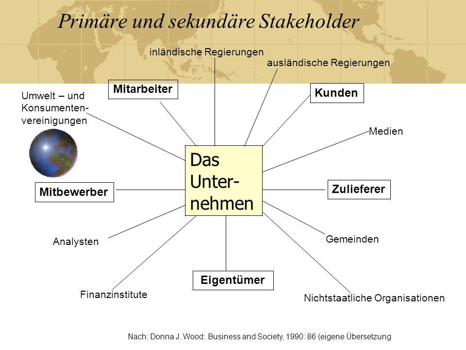 Organisationslernen für Nachhaltigkeit bedarf einer doppelten Sichterweiterung Von Organisationslernen zu interorganisationalem Lernen Von Stakeholder management zu Stakeholder engagement