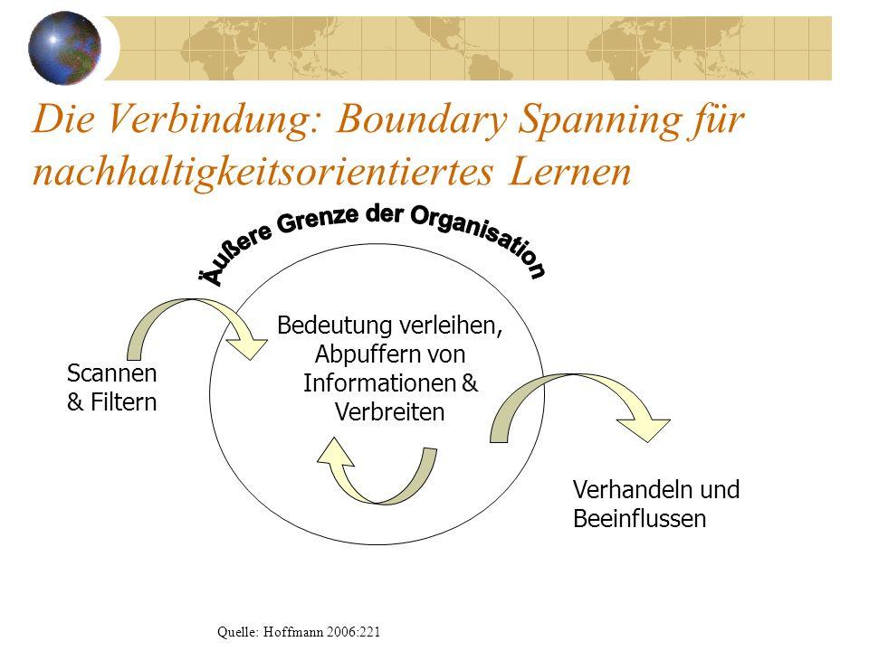 Die Verbindung: Boundary Spanning für nachhaltigkeitsorientiertes Lernen Bedeutung verleihen, Abpuffern von Informationen & Verbreiten Verhandeln und
