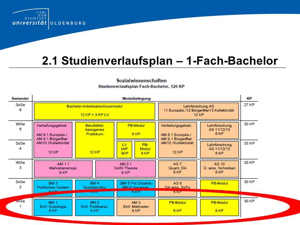 2.1 Studienverlaufsplan – 1-Fach-Bachelor