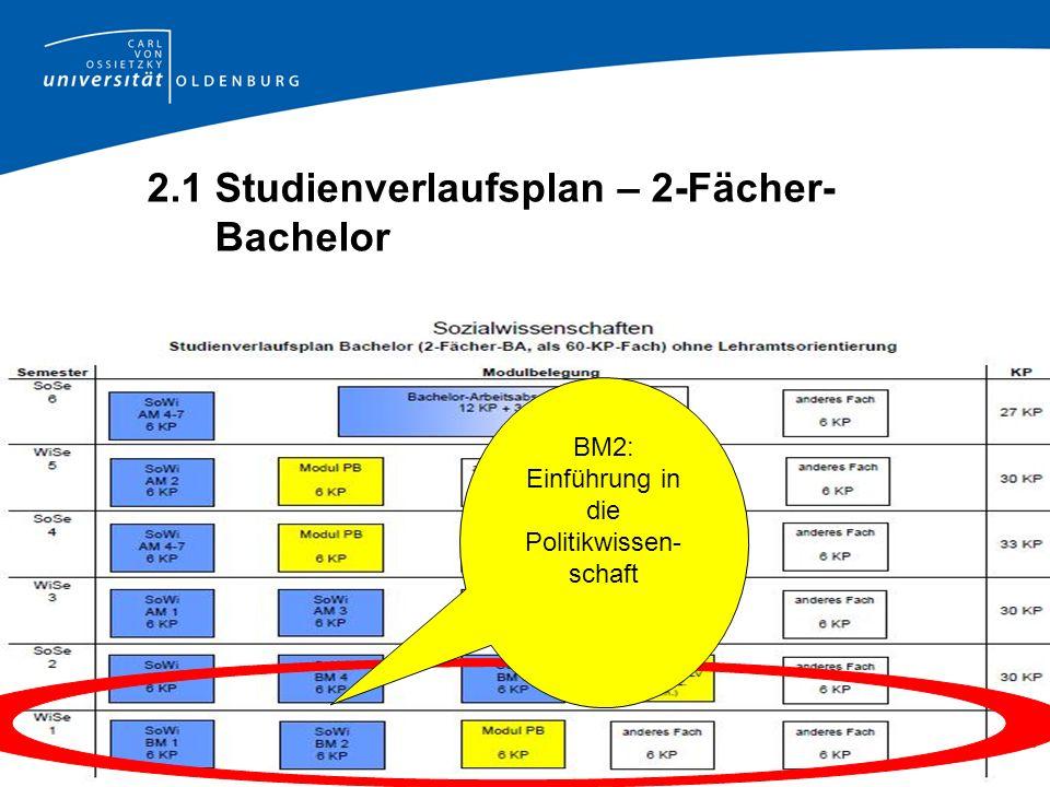2.1 Studienverlaufsplan – 2-Fächer- Bachelor BM2: Einführung in die Politikwissen- schaft