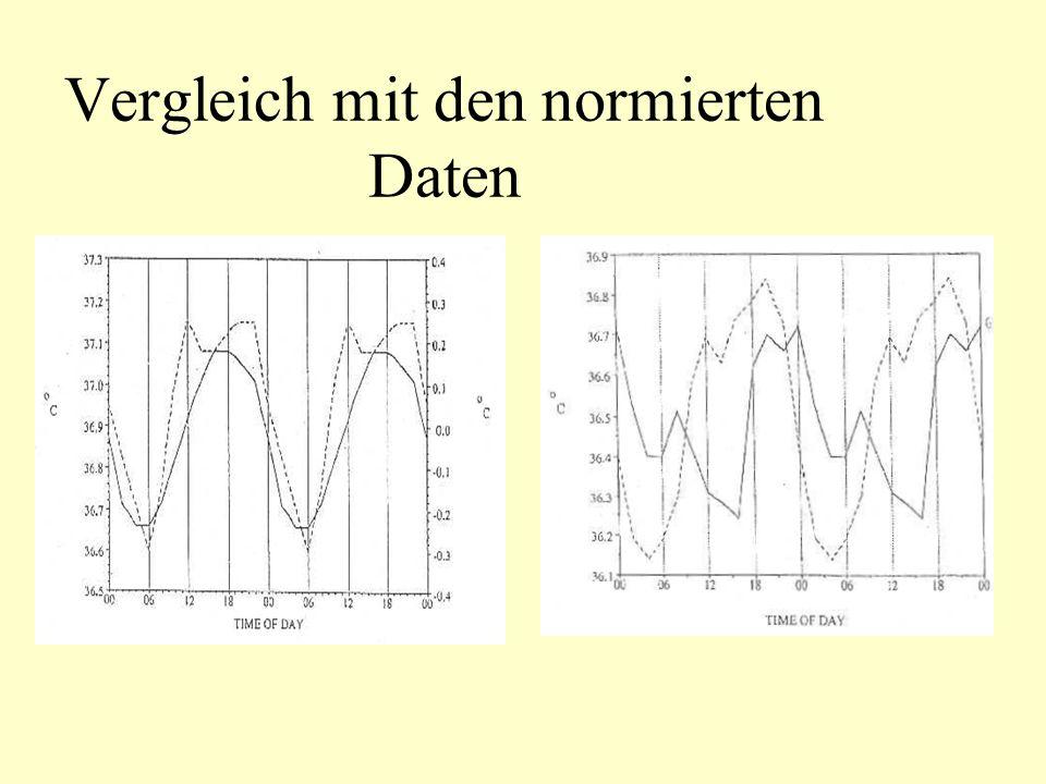 Vergleich mit den normierten Daten
