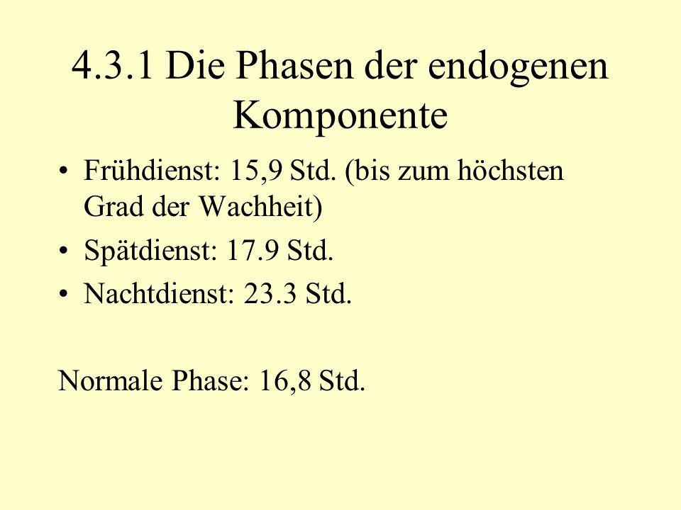 4.3.1 Die Phasen der endogenen Komponente Frühdienst: 15,9 Std.