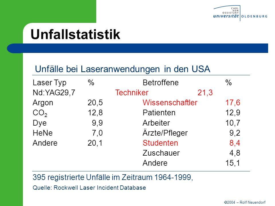 2004 – Rolf Neuendorf Unfallstatistik Laser Typ%Betroffene% Nd:YAG29,7Techniker21,3 Argon20,5Wissenschaftler17,6 CO 2 12,8Patienten12,9 Dye 9,9Arbeite