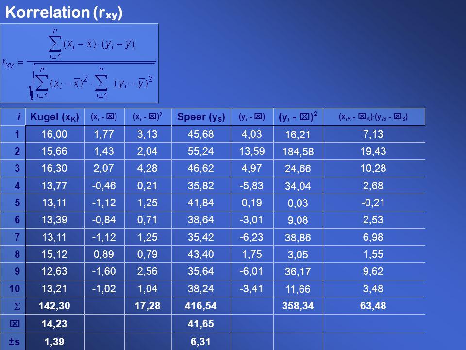 63,48 3,48 9,62 1,55 6,98 2,53 -0,21 2,68 10,28 19,43 7,13 (x iK - x K )·(y iS - x S ) Korrelation (r xy )