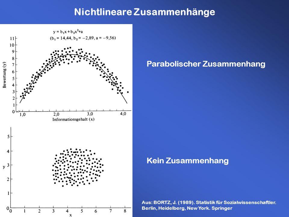 Nichtlineare Zusammenhänge Parabolischer Zusammenhang Kein Zusammenhang Aus: BORTZ, J. (1989). Statistik für Sozialwissenschaftler. Berlin, Heidelberg