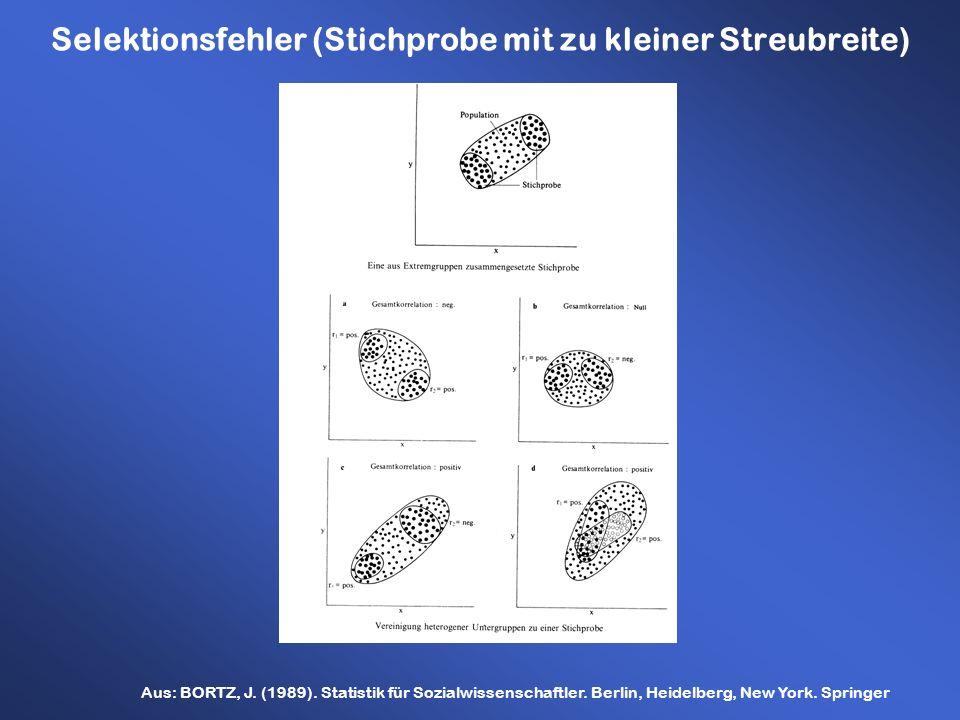 Selektionsfehler (Stichprobe mit zu kleiner Streubreite) Aus: BORTZ, J. (1989). Statistik für Sozialwissenschaftler. Berlin, Heidelberg, New York. Spr