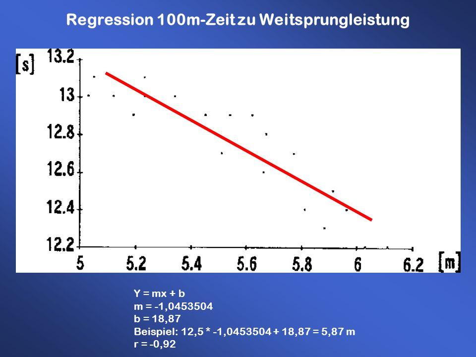 Regression 100m-Zeit zu Weitsprungleistung Y = mx + b m = -1,0453504 b = 18,87 Beispiel: 12,5 * -1,0453504 + 18,87 = 5,87 m r = -0,92