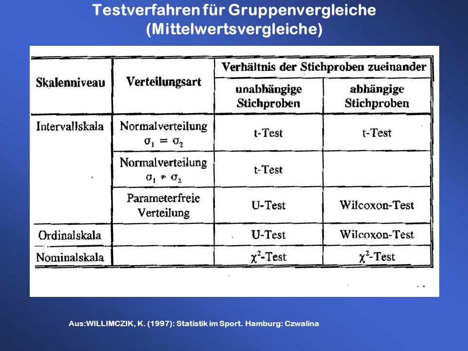 Testverfahren für Gruppenvergleiche (Mittelwertsvergleiche) Aus:WILLIMCZIK, K. (1997): Statistik im Sport. Hamburg: Czwalina