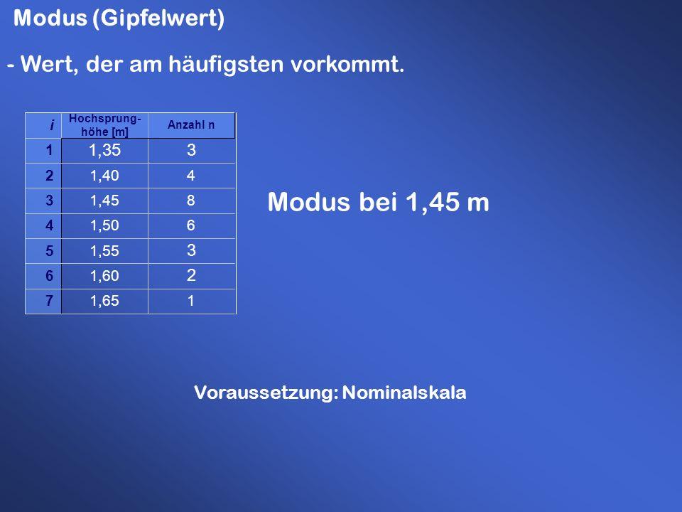 Modus (Gipfelwert) - Wert, der am häufigsten vorkommt. Modus bei 1,45 m 11,657 2 1,606 3 1,555 61,504 81,453 41,402 31,35 1 Anzahl n Hochsprung- höhe
