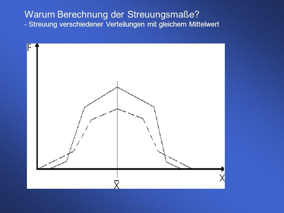 Warum Berechnung der Streuungsmaße? - Streuung verschiedener Verteilungen mit gleichem Mittelwert