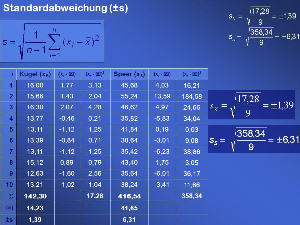 6,311,39 358,3417,28 -3,41 -6,01 1,75 -6,23 -3,01 0,19 -5,83 4,97 13,59 4,03 (x i - x) 1,04 2,56 0,79 1,25 0,71 1,25 0,21 4,28 2,04 3,13 (x i - x) 2 -