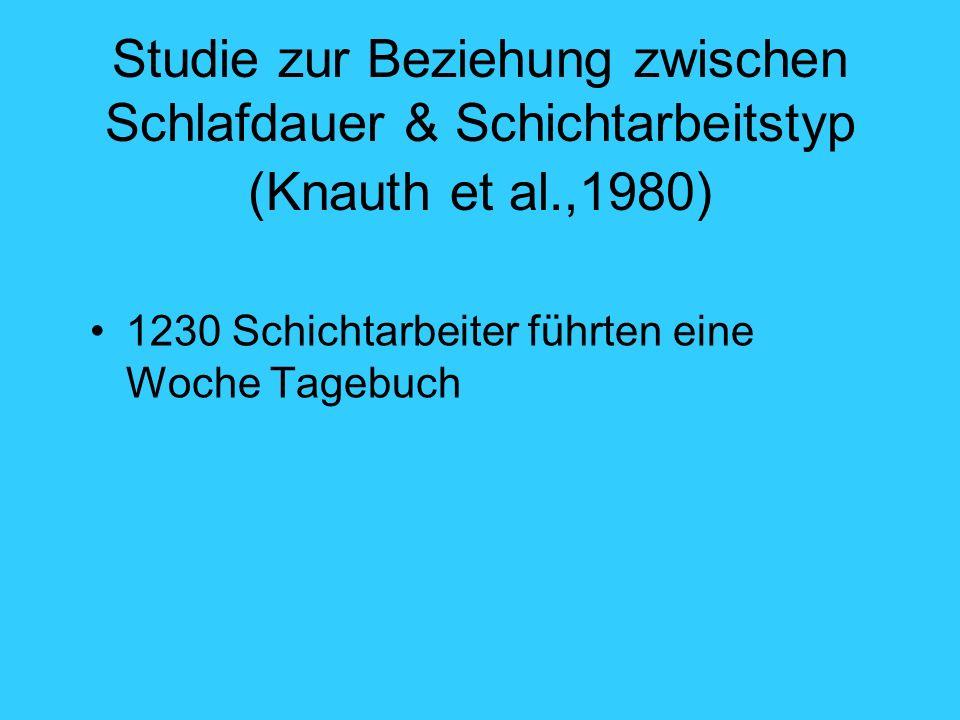 Studie zur Beziehung zwischen Schlafdauer & Schichtarbeitstyp (Knauth et al.,1980) 1230 Schichtarbeiter führten eine Woche Tagebuch
