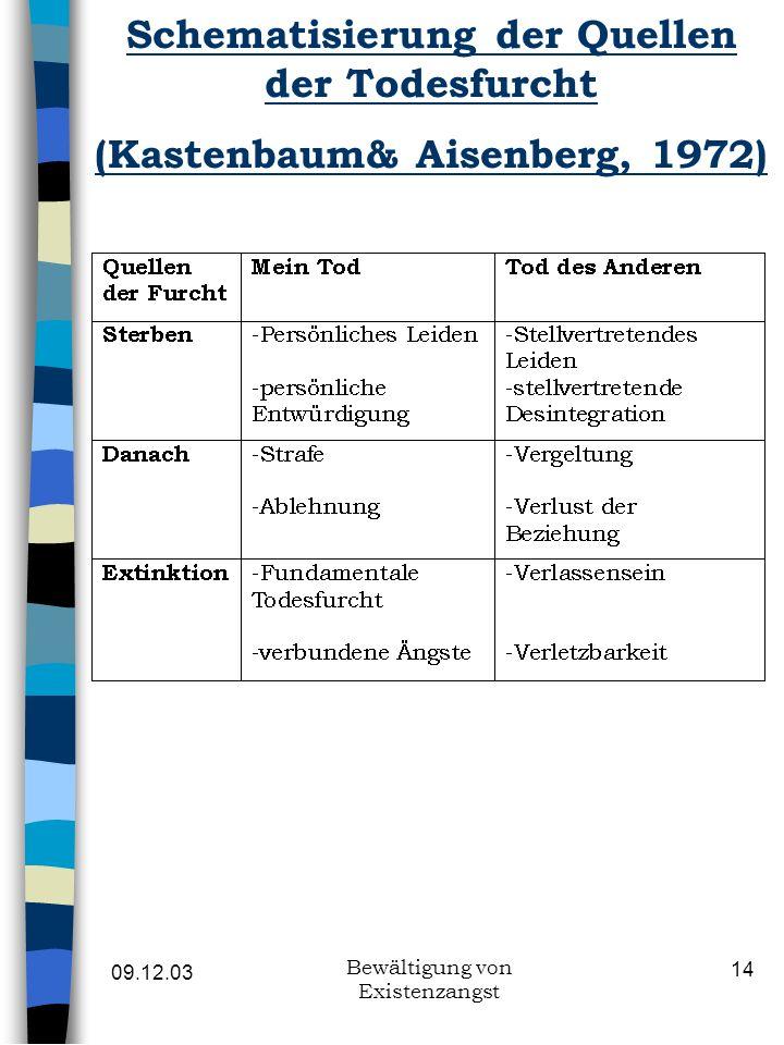 09.12.03 Bewältigung von Existenzangst 14 Schematisierung der Quellen der Todesfurcht (Kastenbaum& Aisenberg, 1972)