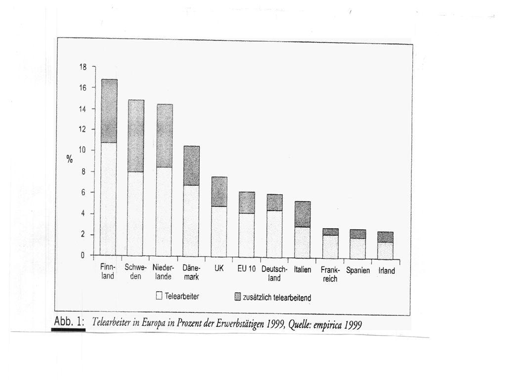 Studie II – Ergebnisse 2 Zu Unterschieden von Tele- und Büroarbeitern hinsichtlich der Ressourcen – Tätigkeitsspielraum für TA deutlich höher, aber nur für den Bereich Handlungs- und Gestaltungsspielraum nicht für Entscheidungsspielraum – Büroarbeiter erhalten höhere soziale Unterstützung durch Freunde