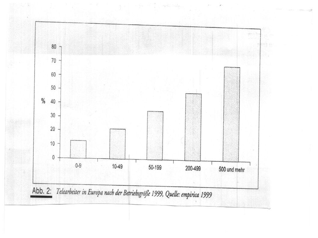 Studie II – Ergebnisse 3 Zu Unterschieden zw.Arbeit und Familie aufgrund der Unterschiede von soz.