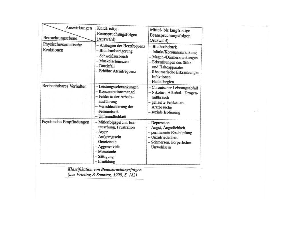 Ergebnisse III Zusammenhänge – zwischen Zeitspielraum, Arbeitsunterbrechungen + Zeitdruck (=> Belastungsfaktoren) und der Gereiztheit + Belastetheit