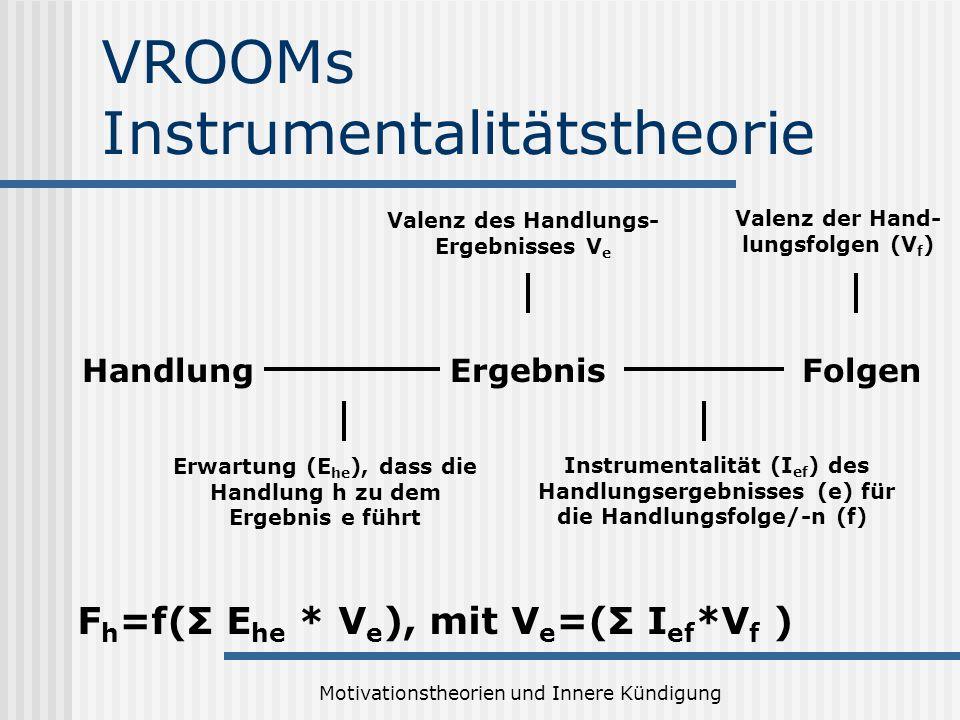 Motivationstheorien und Innere Kündigung VROOMs Instrumentalitätstheorie HandlungErgebnisFolgen Erwartung (E he ), dass die Handlung h zu dem Ergebnis e führt Valenz des Handlungs- Ergebnisses V e Instrumentalität (I ef ) des Handlungsergebnisses (e) für die Handlungsfolge/-n (f) Valenz der Hand- lungsfolgen (V f ) F h =f(Σ E he * V e ), mit V e =(Σ I ef *V f )