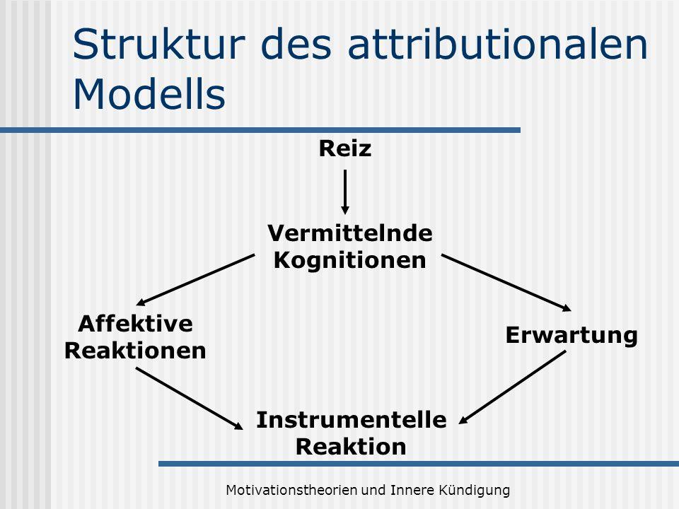 Motivationstheorien und Innere Kündigung Struktur des attributionalen Modells Reiz Vermittelnde Kognitionen Affektive Reaktionen Erwartung Instrumentelle Reaktion