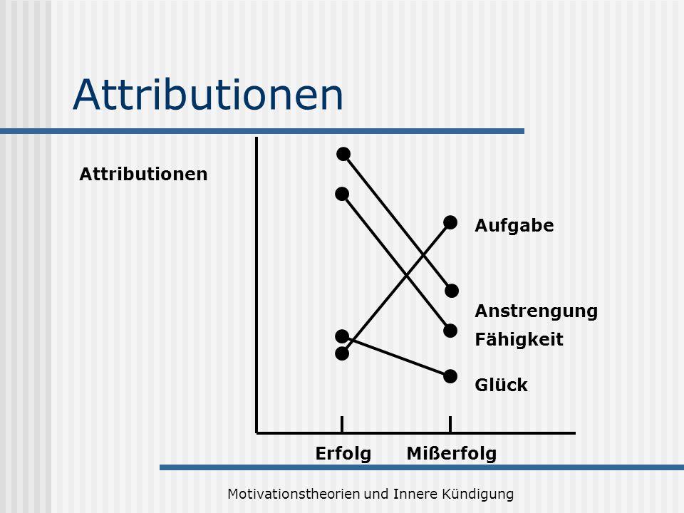 Motivationstheorien und Innere Kündigung Attributionen ErfolgMißerfolg Glück Fähigkeit Anstrengung Aufgabe