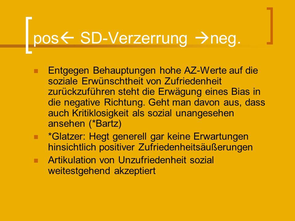 pos SD-Verzerrung neg. Entgegen Behauptungen hohe AZ-Werte auf die soziale Erwünschtheit von Zufriedenheit zurückzuführen steht die Erwägung eines Bia