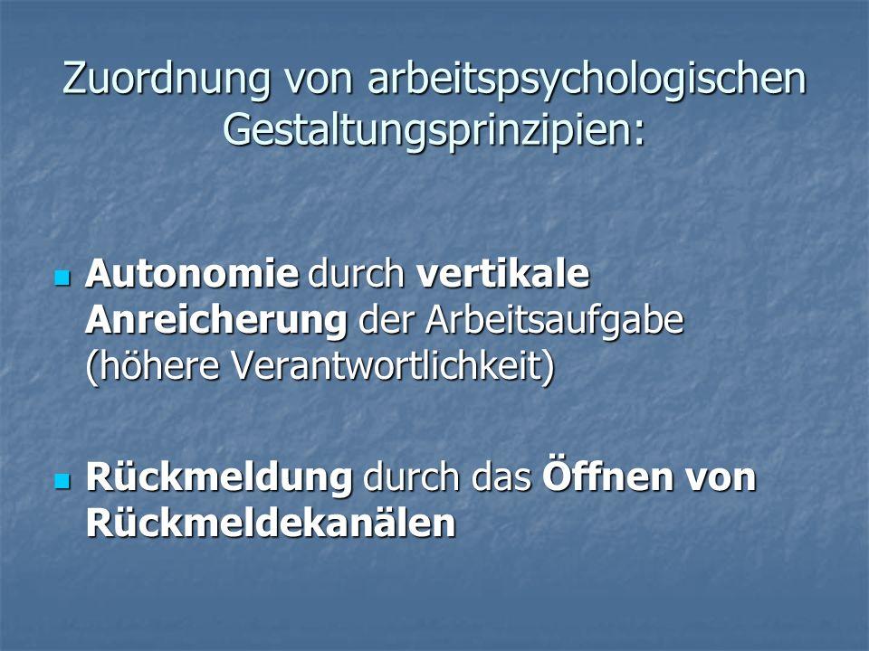 Zuordnung von arbeitspsychologischen Gestaltungsprinzipien: Autonomie durch vertikale Anreicherung der Arbeitsaufgabe (höhere Verantwortlichkeit) Autonomie durch vertikale Anreicherung der Arbeitsaufgabe (höhere Verantwortlichkeit) Rückmeldung durch das Öffnen von Rückmeldekanälen Rückmeldung durch das Öffnen von Rückmeldekanälen