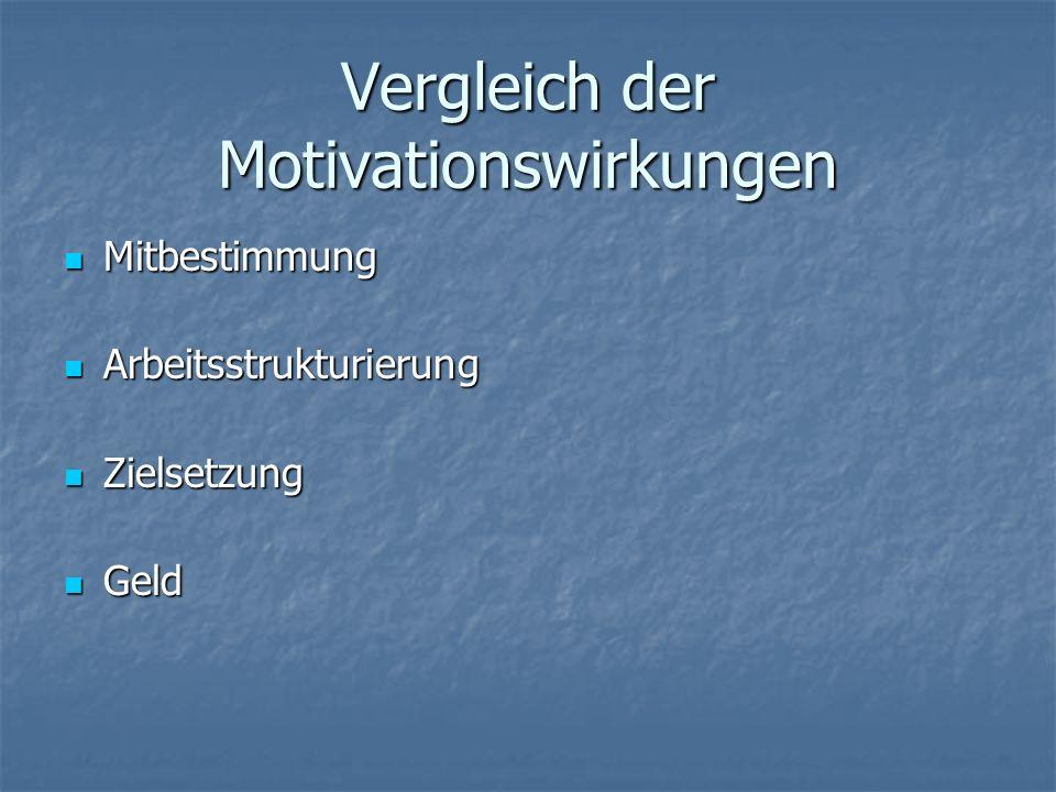 Vergleich der Motivationswirkungen Mitbestimmung Mitbestimmung Arbeitsstrukturierung Arbeitsstrukturierung Zielsetzung Zielsetzung Geld Geld