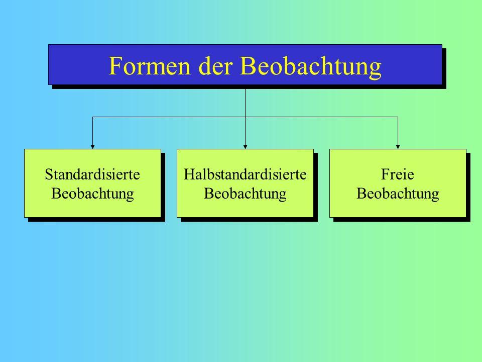 Formen der Beobachtung Freie Beobachtung Freie Beobachtung Halbstandardisierte Beobachtung Halbstandardisierte Beobachtung Standardisierte Beobachtung