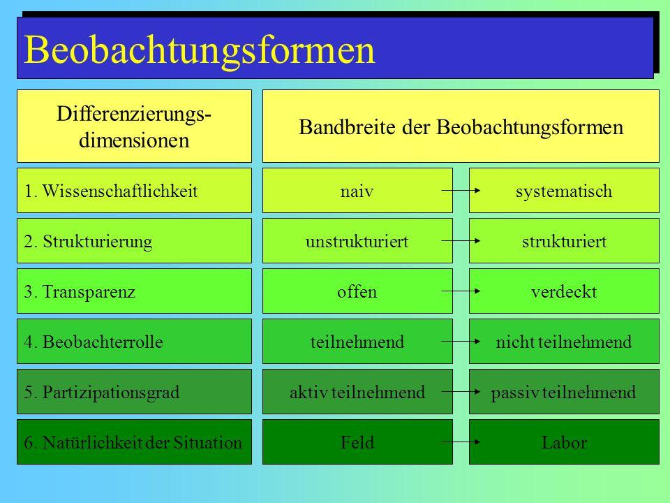 Beobachtungsformen Differenzierungs- dimensionen Bandbreite der Beobachtungsformen 1. Wissenschaftlichkeitnaivsystematisch 2. Strukturierungunstruktur